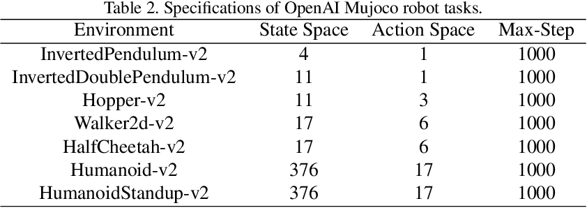 Figure 4 for On the Guaranteed Almost Equivalence between Imitation Learning from Observation and Demonstration