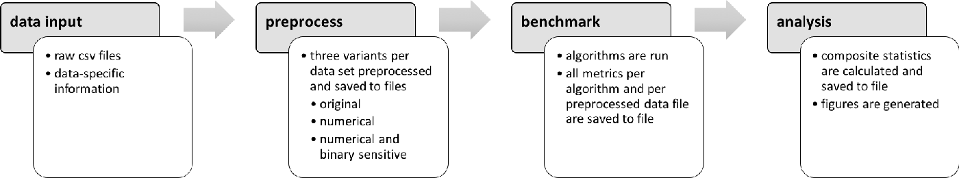 Figure 1 for A comparative study of fairness-enhancing interventions in machine learning