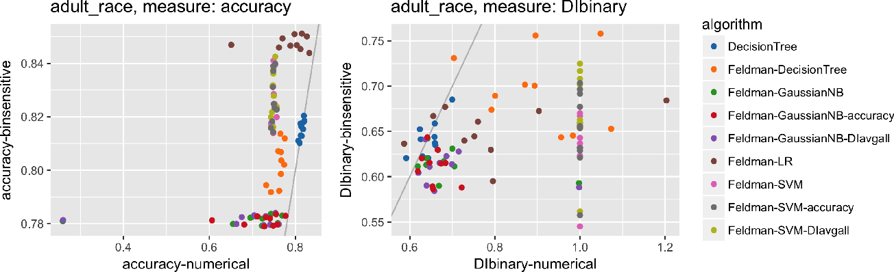 Figure 2 for A comparative study of fairness-enhancing interventions in machine learning
