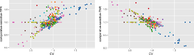 Figure 4 for A comparative study of fairness-enhancing interventions in machine learning