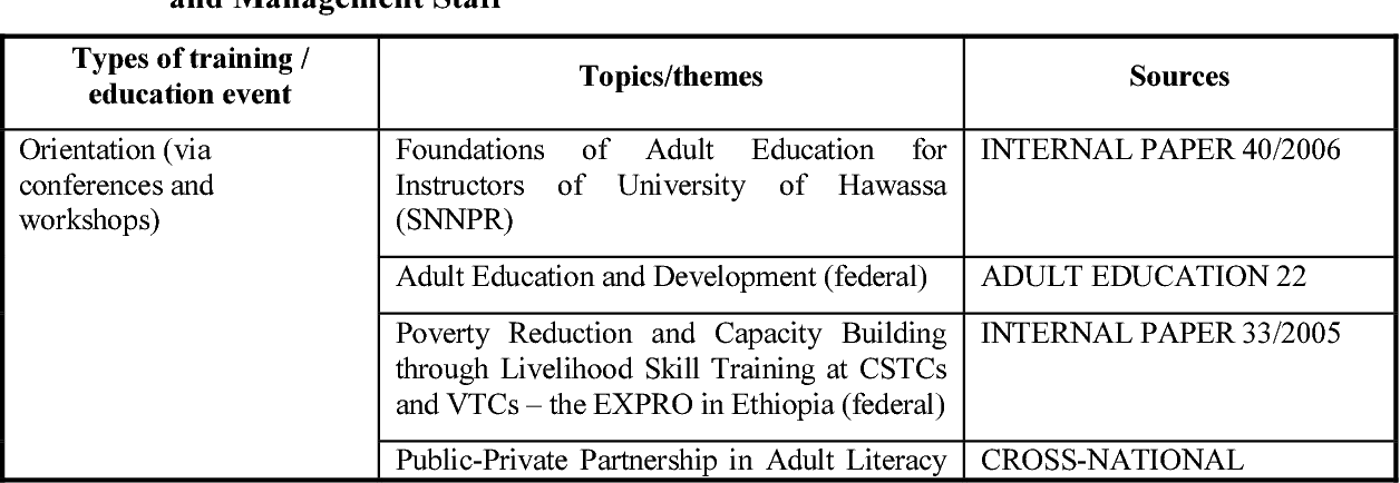 PDF] Portrait adult education Ethiopia - Semantic Scholar