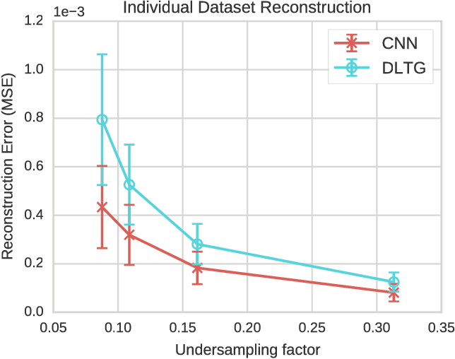 Figure 2 for A Deep Cascade of Convolutional Neural Networks for Dynamic MR Image Reconstruction