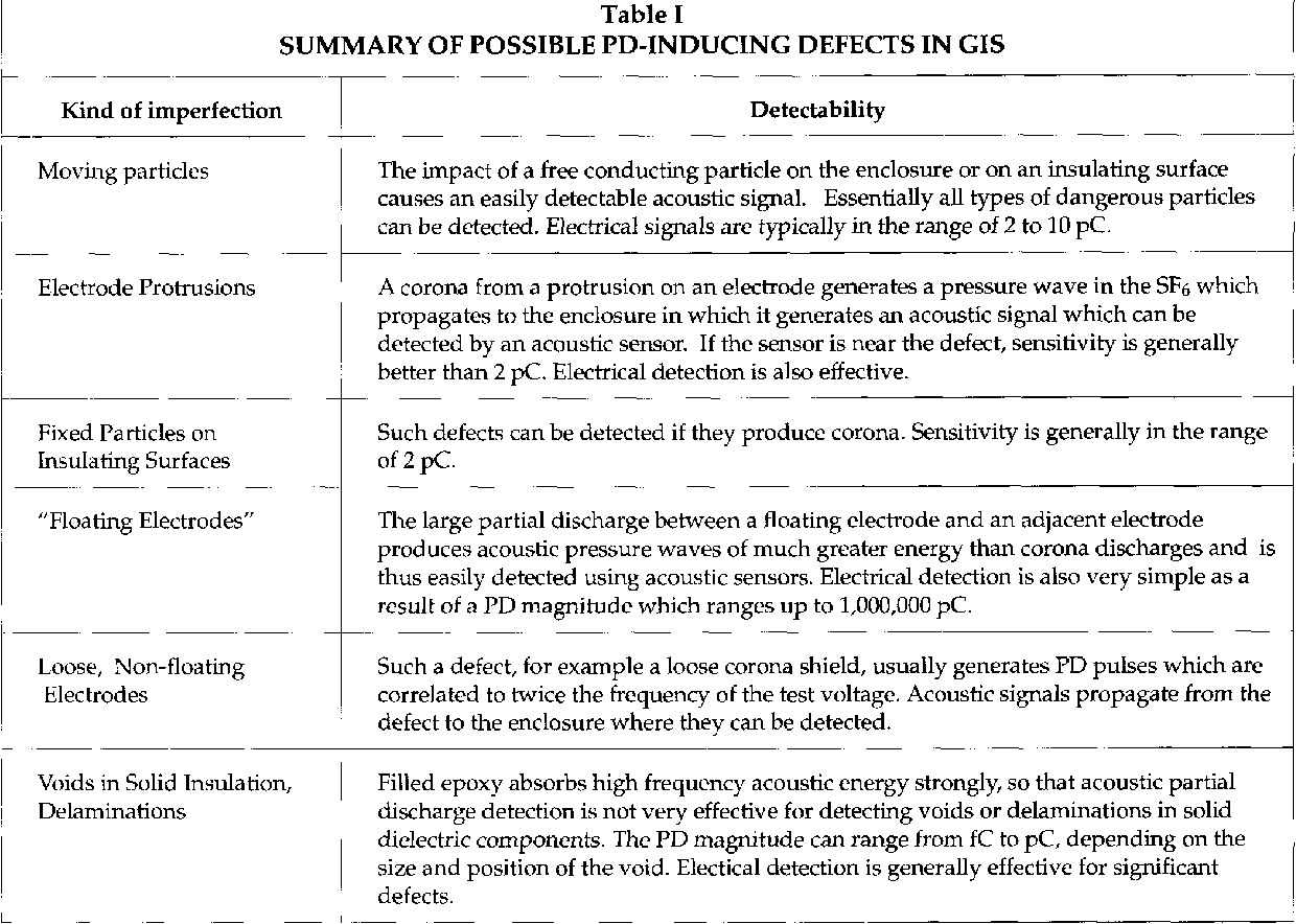 Table I From Partial Discharge X Pd In Gas Insulated Substations Simple Summary Of Possible Inducing Defects Gis