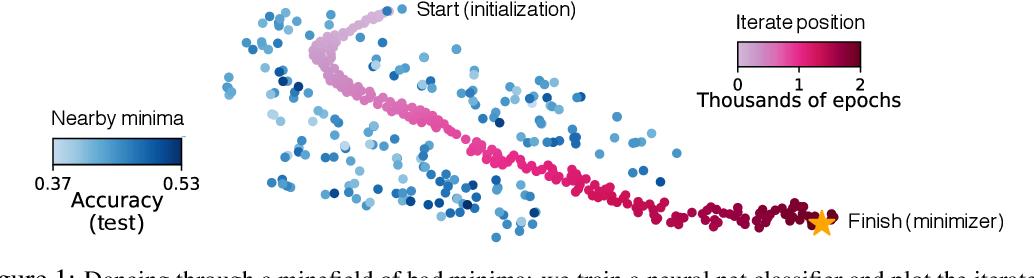 Figure 1 for Understanding Generalization through Visualizations