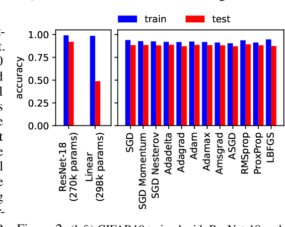 Figure 2 for Understanding Generalization through Visualizations
