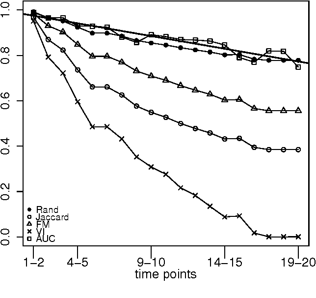 Figure 3 for Measuring Player's Behaviour Change over Time in Public Goods Game
