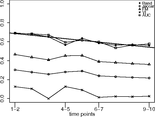 Figure 4 for Measuring Player's Behaviour Change over Time in Public Goods Game