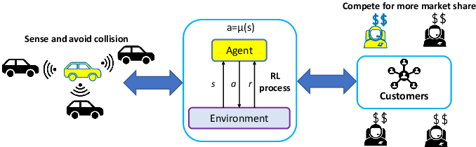 Figure 1 for Competitive Multi-Agent Deep Reinforcement Learning with Counterfactual Thinking
