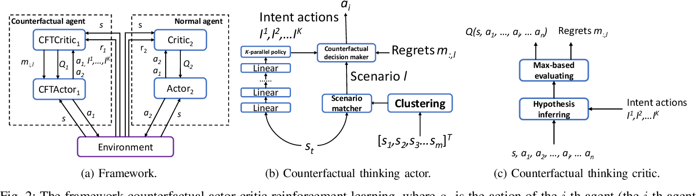 Figure 2 for Competitive Multi-Agent Deep Reinforcement Learning with Counterfactual Thinking
