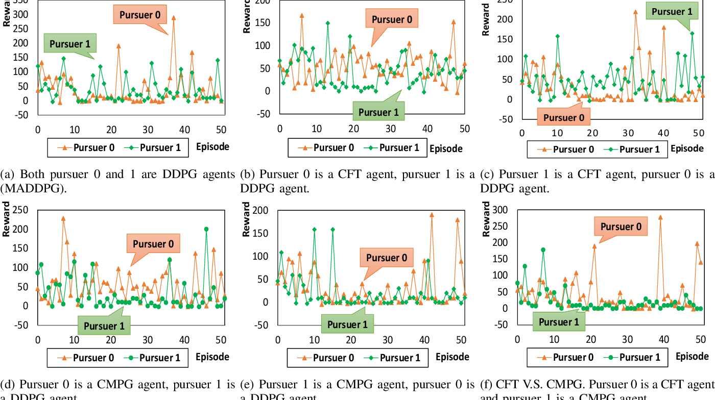 Figure 3 for Competitive Multi-Agent Deep Reinforcement Learning with Counterfactual Thinking