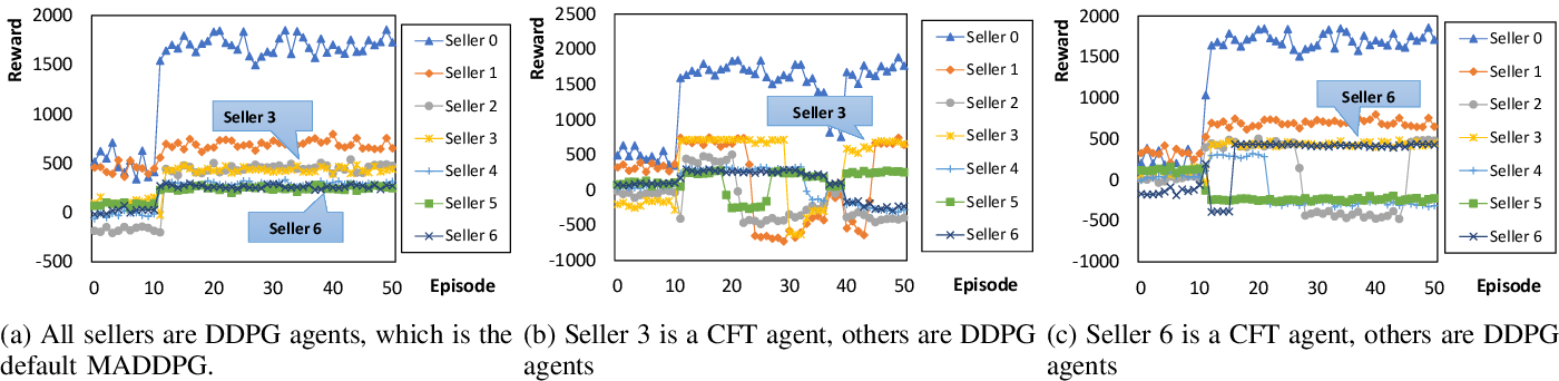 Figure 4 for Competitive Multi-Agent Deep Reinforcement Learning with Counterfactual Thinking
