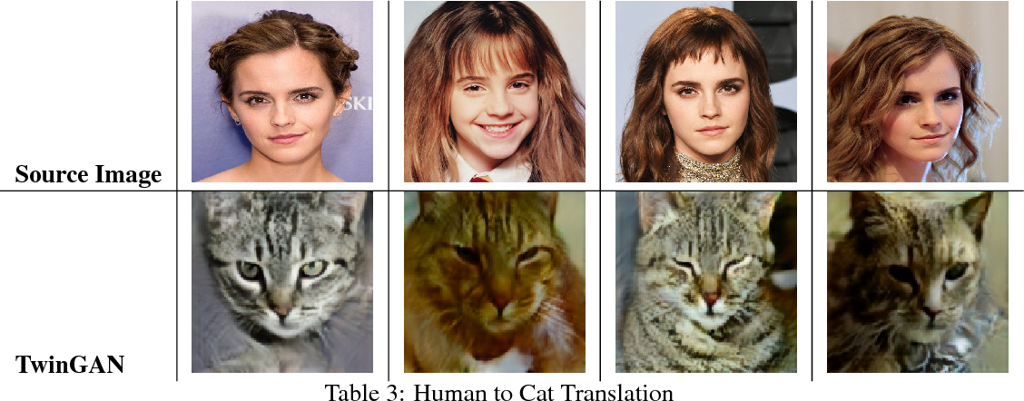 Figure 4 for Twin-GAN -- Unpaired Cross-Domain Image Translation with Weight-Sharing GANs