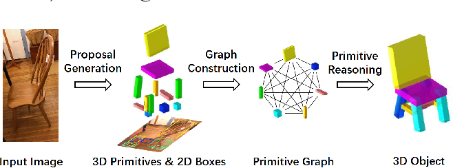 Figure 1 for Single Image 3D Object Estimation with Primitive Graph Networks