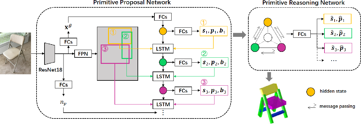 Figure 3 for Single Image 3D Object Estimation with Primitive Graph Networks