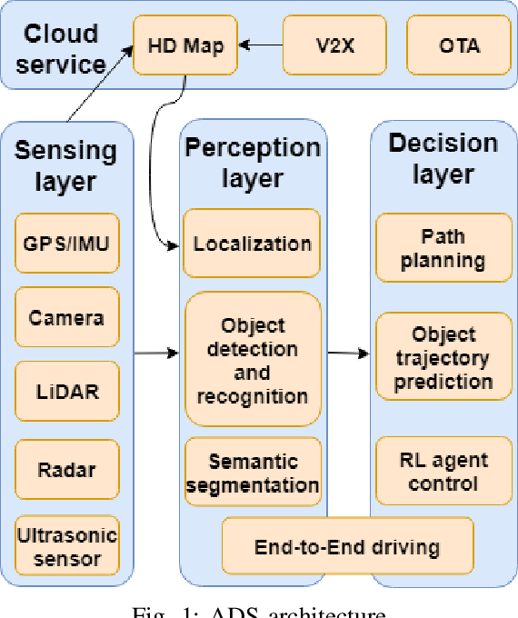 Figure 1 for Deep Learning-Based Autonomous Driving Systems: A Survey of Attacks and Defenses