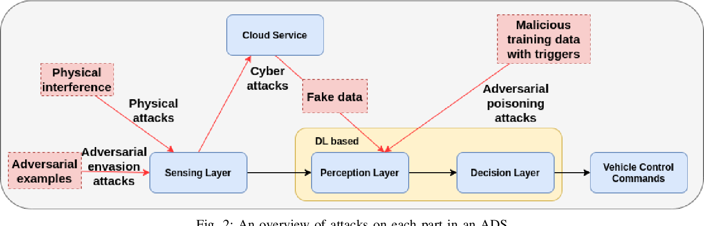 Figure 2 for Deep Learning-Based Autonomous Driving Systems: A Survey of Attacks and Defenses