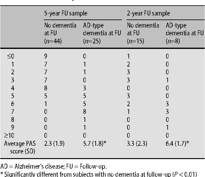 table 3 from diagnostic accuracy of the preclinical ad scale pas