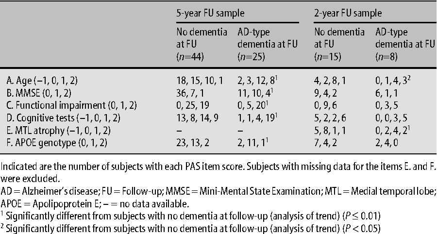 table 4 from diagnostic accuracy of the preclinical ad scale pas