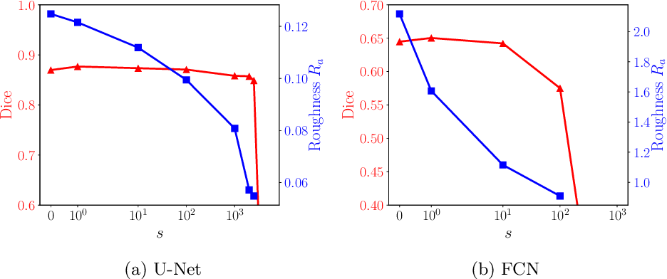 Figure 2 for A distance-based loss for smooth and continuous skin layer segmentation in optoacoustic images