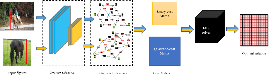 Figure 1 for Deep graph matching meets mixed-integer linear programming: Relax at your own risk ?