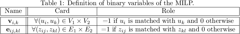 Figure 2 for Deep graph matching meets mixed-integer linear programming: Relax at your own risk ?