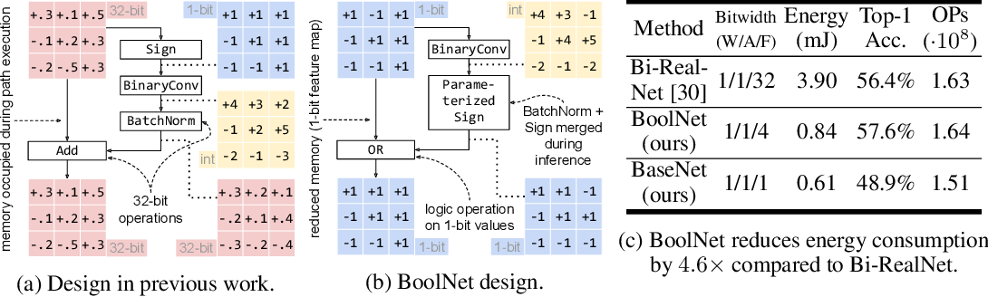Figure 1 for BoolNet: Minimizing The Energy Consumption of Binary Neural Networks