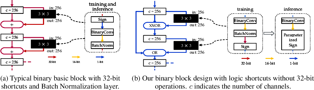 Figure 3 for BoolNet: Minimizing The Energy Consumption of Binary Neural Networks