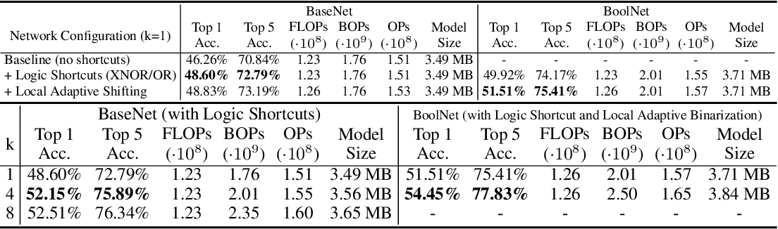 Figure 2 for BoolNet: Minimizing The Energy Consumption of Binary Neural Networks