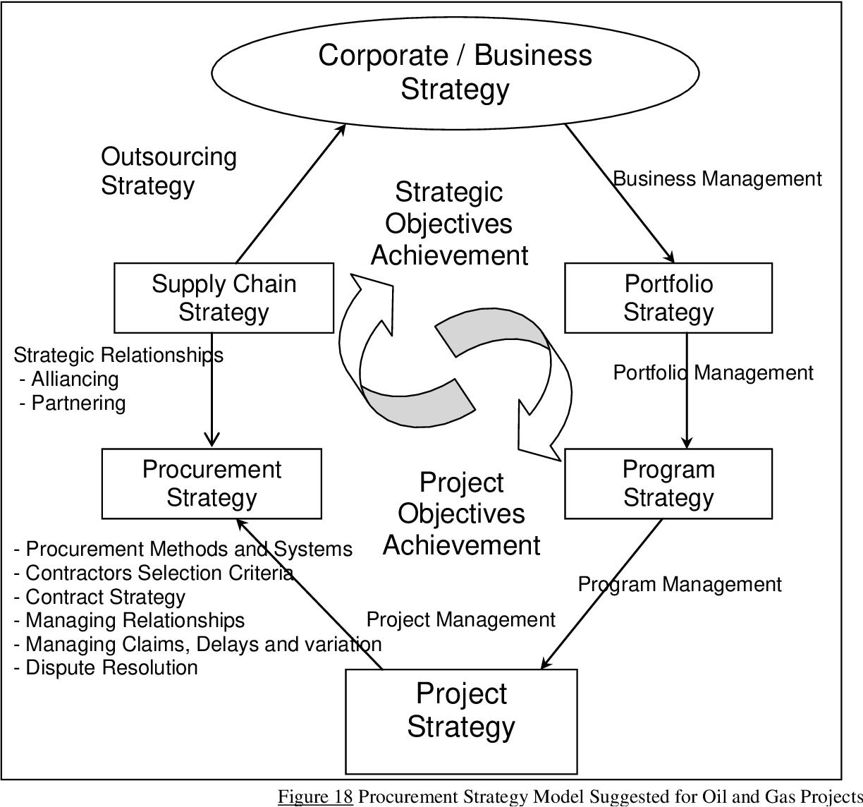 PDF] Project procurement management: procurement strategy - the