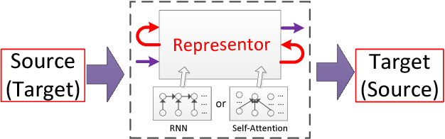 Figure 1 for Language-Independent Representor for Neural Machine Translation