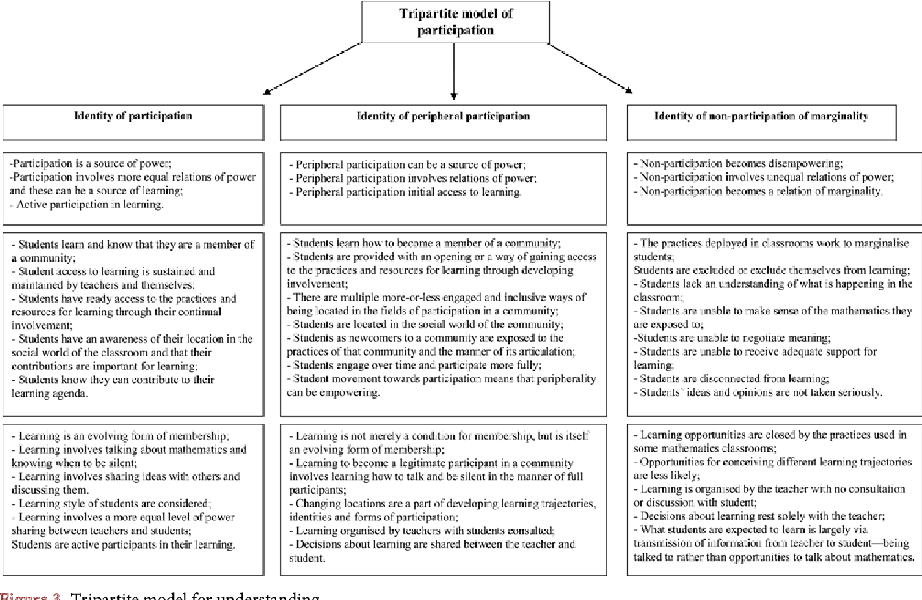 PDF] Theorizing participation, engagement and community for