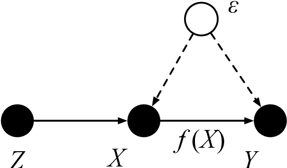 Figure 1 for On Instrumental Variable Regression for Deep Offline Policy Evaluation