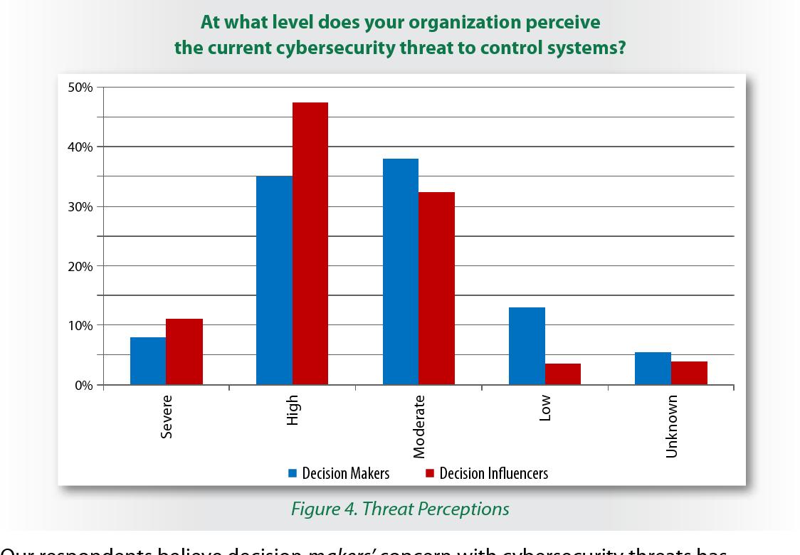 Figure 4. Threat Perceptions