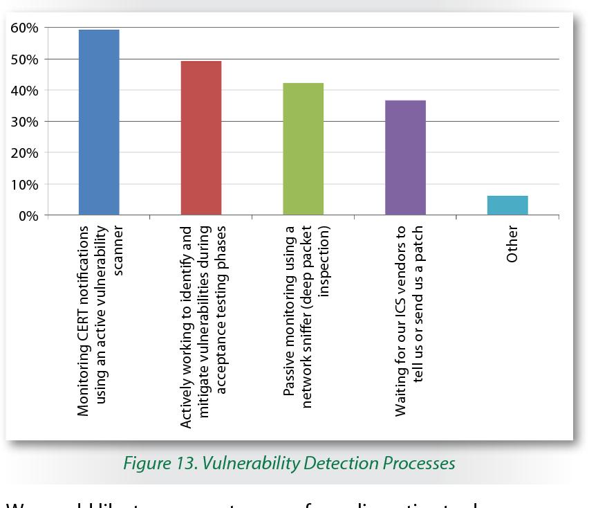 Figure 13. Vulnerability Detection Processes