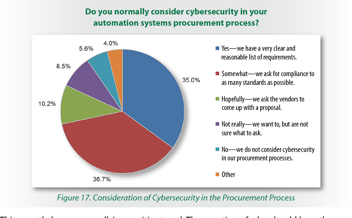 Figure 17. Consideration of Cybersecurity in the Procurement Process