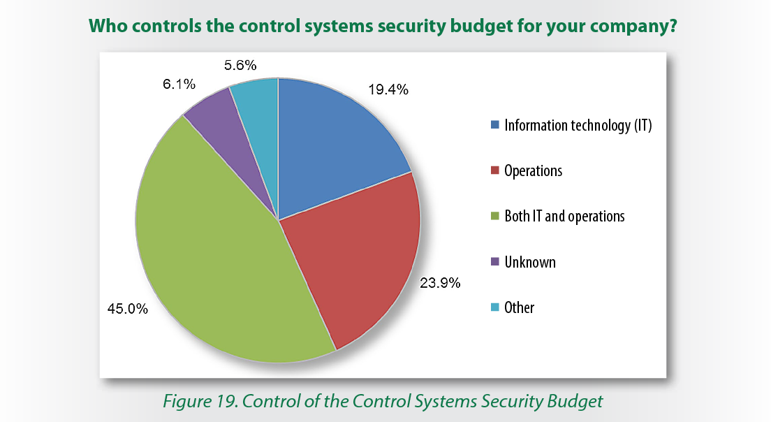 Figure 19. Control of the Control Systems Security Budget