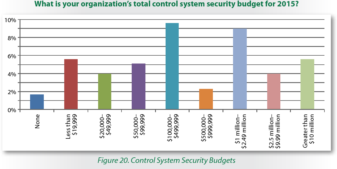 Figure 20. Control System Security Budgets