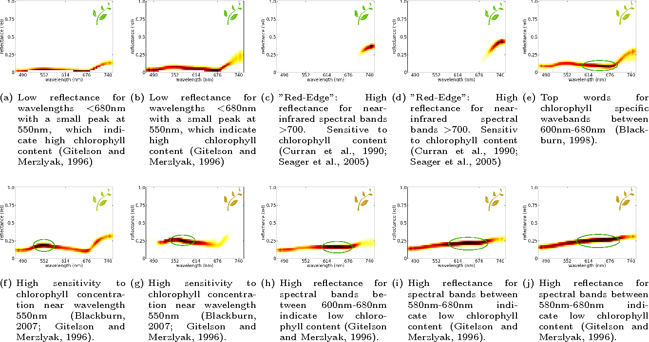 Figure 3 for Latent Dirichlet Allocation Uncovers Spectral Characteristics of Drought Stressed Plants