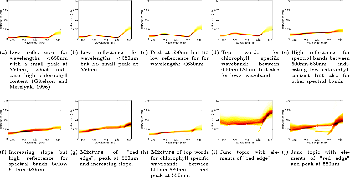 Figure 4 for Latent Dirichlet Allocation Uncovers Spectral Characteristics of Drought Stressed Plants