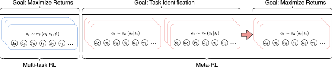 Figure 1 for Hindsight Foresight Relabeling for Meta-Reinforcement Learning