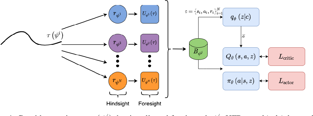 Figure 2 for Hindsight Foresight Relabeling for Meta-Reinforcement Learning