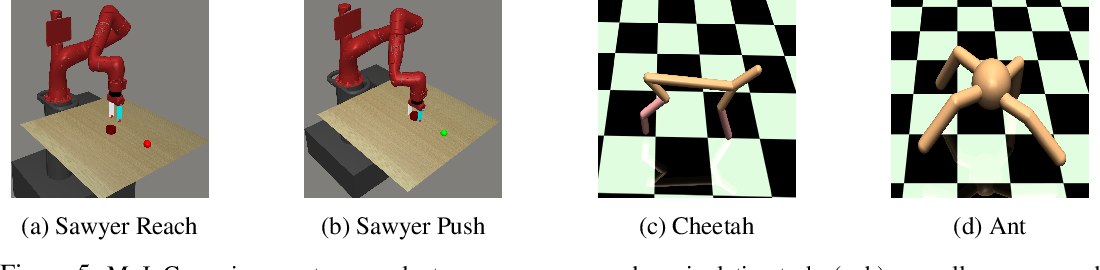 Figure 3 for Hindsight Foresight Relabeling for Meta-Reinforcement Learning