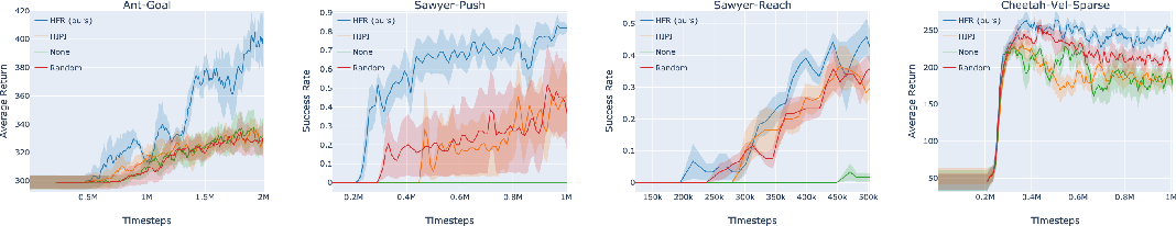 Figure 4 for Hindsight Foresight Relabeling for Meta-Reinforcement Learning