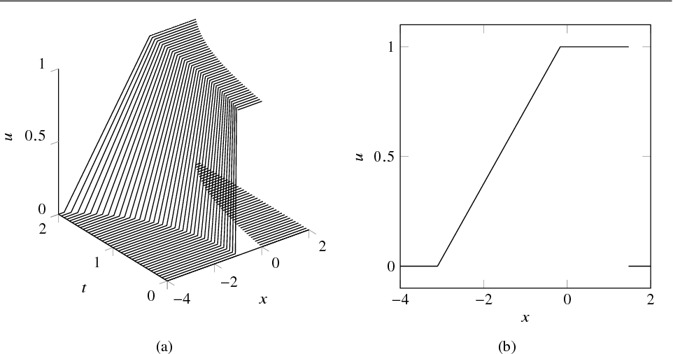 Figure 7 from solving 1d conservation laws using pontryagins fig 7 the solution of the conservation law with a space dependent flux ccuart Gallery
