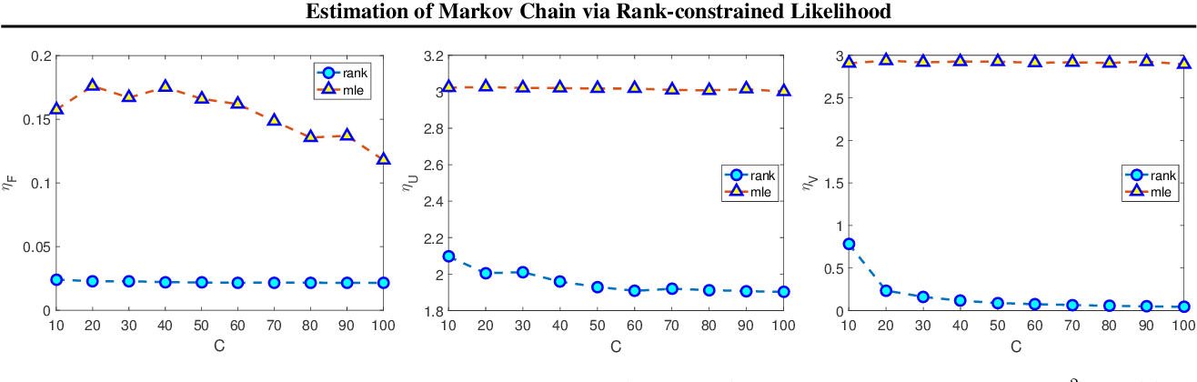 Figure 1 for Estimation of Markov Chain via Rank-Constrained Likelihood