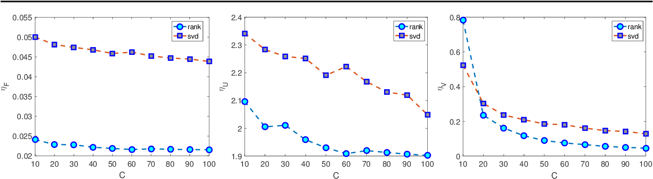 Figure 2 for Estimation of Markov Chain via Rank-Constrained Likelihood