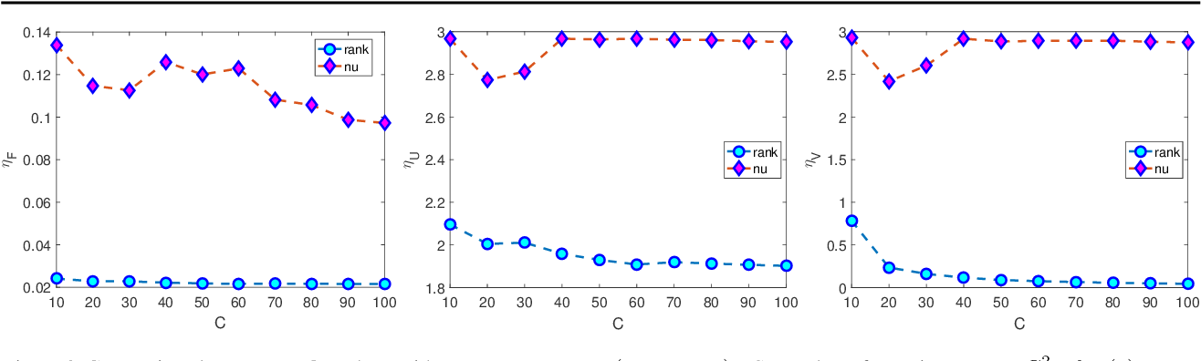 Figure 3 for Estimation of Markov Chain via Rank-Constrained Likelihood