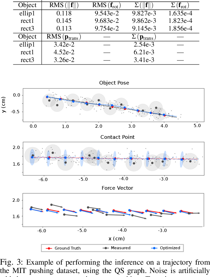 Figure 3 for Joint Inference of Kinematic and Force Trajectories with Visuo-Tactile Sensing