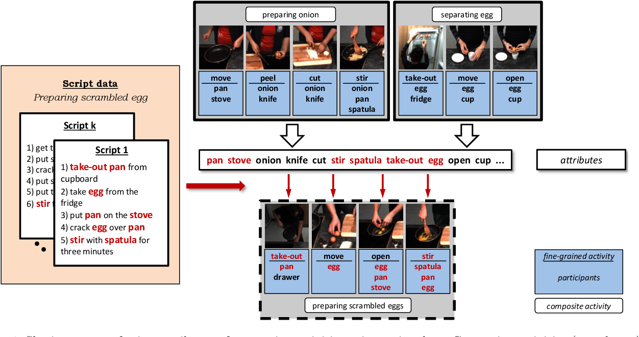 Figure 1 for Recognizing Fine-Grained and Composite Activities using Hand-Centric Features and Script Data