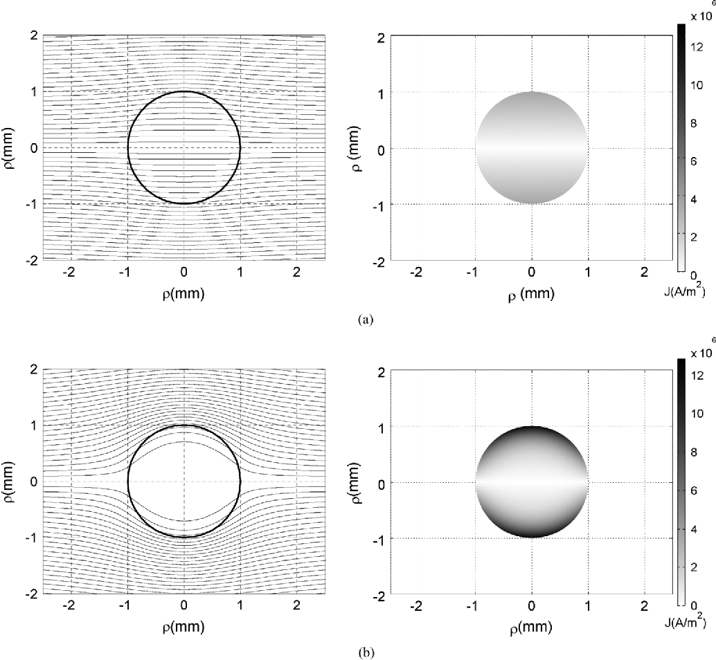 Magnetic vector potential based model for eddy current loss figure 2 ccuart Images